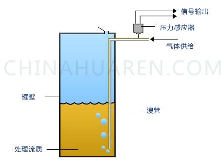 液位传感器应用